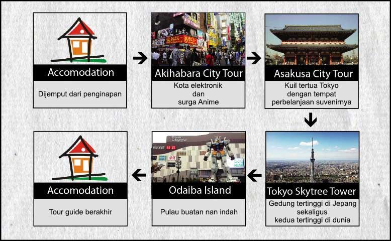 Agenda Tokyo 5h4m Disney Fuji Hari 4 Akihabara, Asakusa, Skytree, Odaiba