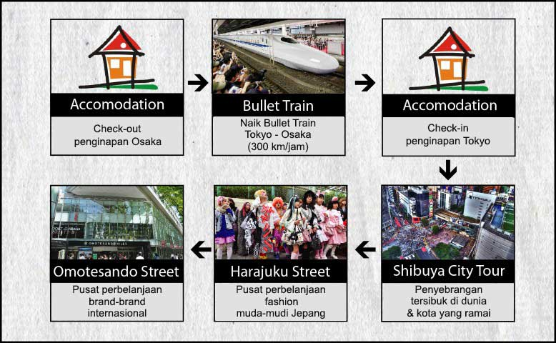 Agenda Tokyo Osaka Kyoto 7h6m USJ, Disney, Fuji Hari 4Tour Bullet Train, Osaka Castle, Dontobori, Umeda Osaka - Tokyo