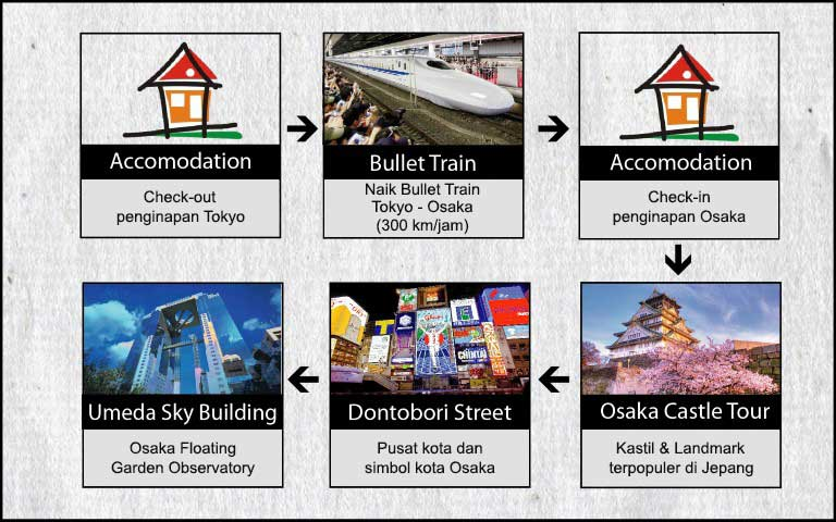 Agenda Tokyo Osaka Kyoto 7h6m USJ, Disney, Fuji Hari 4 Tour Bullet Train, Osaka Castle, Dontobori, Umeda, Tokyo - Osaka