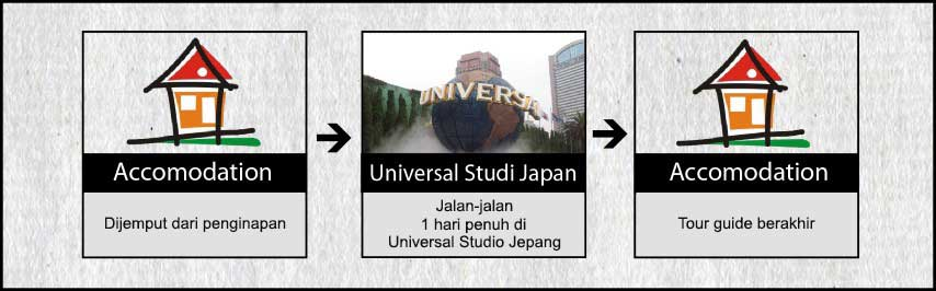 Agenda Tokyo Osaka Kyoto 7h6m USJ, Disney, Fuji Hari 5 Tour Universal Studio Jepang