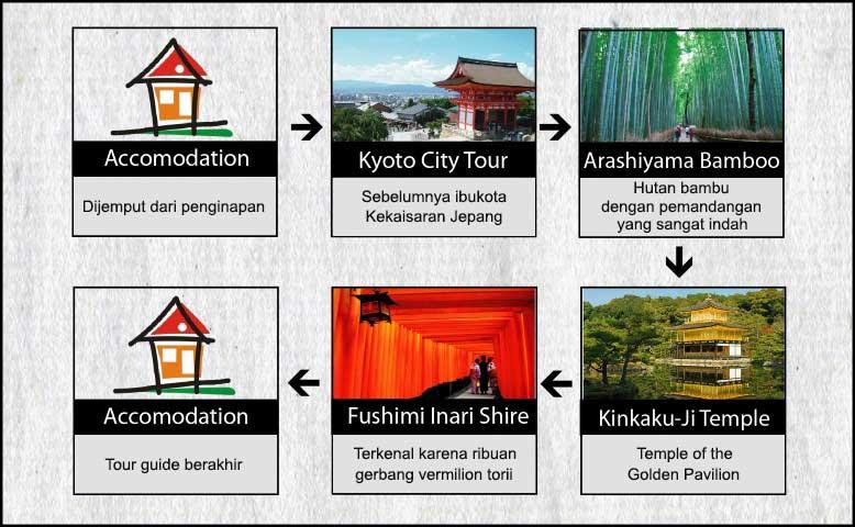 Agenda Tokyo Osaka Kyoto 7h6m USJ, Disney, Fuji Hari 6 Tour Kyoto, Arashiyama, Kinkaku , Fushimi